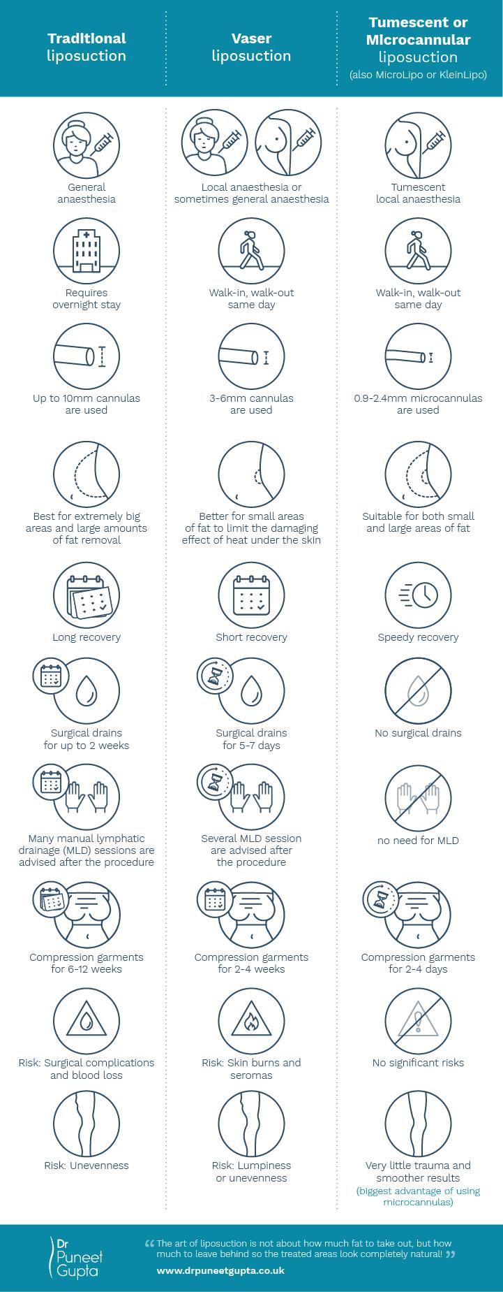liposuction infographic